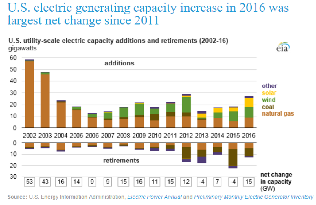 US electric generating capacity increase in 2016 was largest net change since 2011