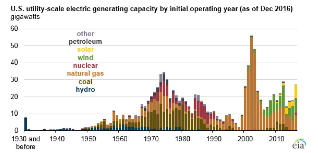 US utility-scale electric generating capacity by initial operating year (as of Dec 2016)