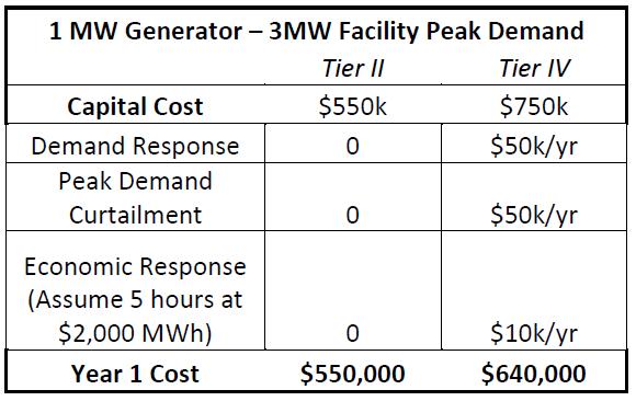 1 MW Generator - 3MW Facility Peak Demand