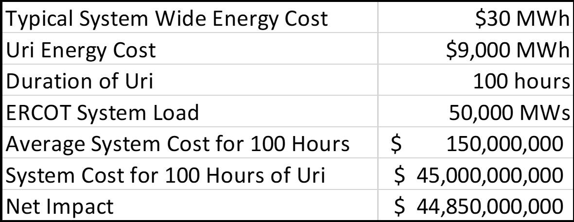 Cost of Uri 1