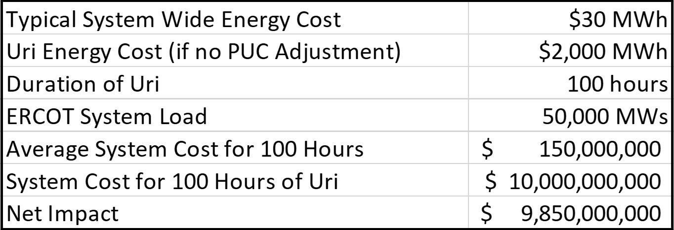 Cost of Uri 2