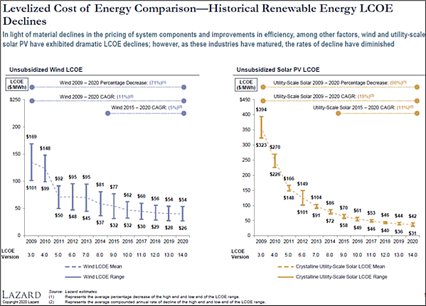 Levelized Cost of Energy Comparison