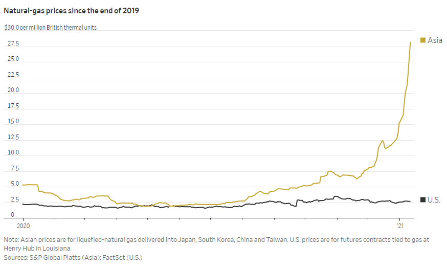 Natural-Gas Prices Since the End of 2019