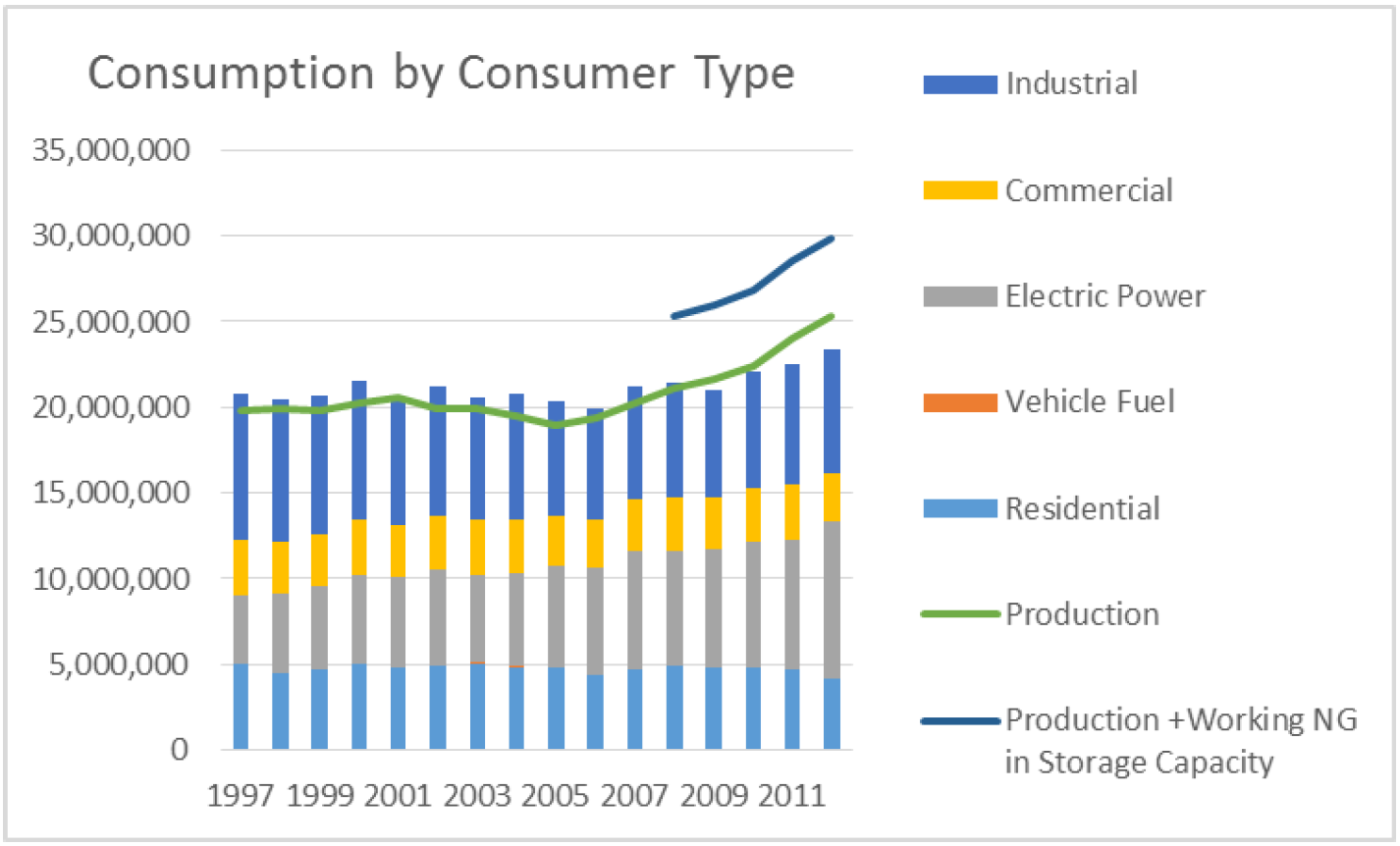 Consumption by Consumer Type
