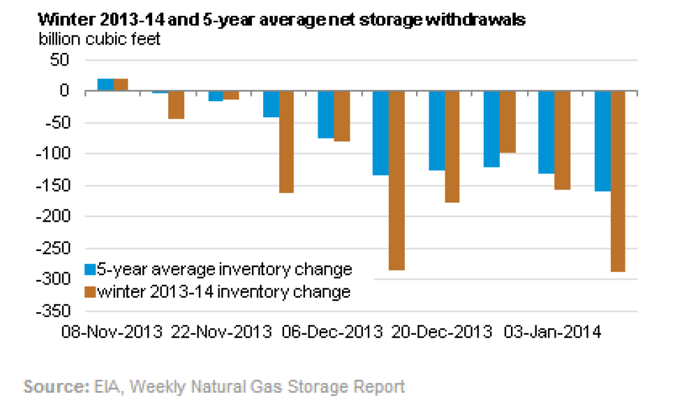 Winter 2013-12 and 5-Year average storage withdrawals