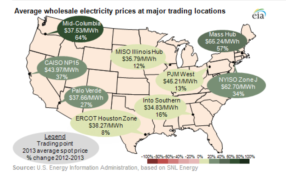 Average wholesale electricity prices at major trading locations