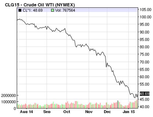 Crude Oil WTI (NYMEX)