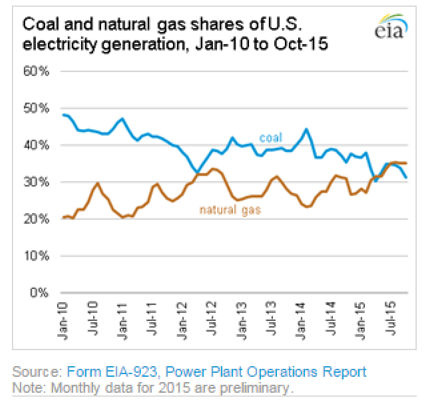 Coal and Natural Gas Shares of U.S. electricity generation, Jan-10 to Oct-15