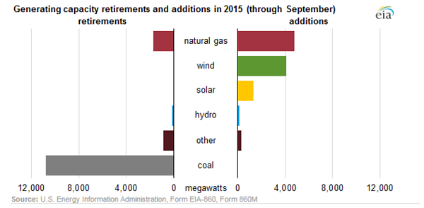 Generating capacity retirements and additions in 2015 (through Septmenber)