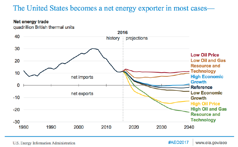 The United States becomes a net energy exporter in most cases