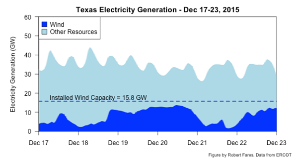 Texas  Electricity Generation - Dec 17-23, 2015