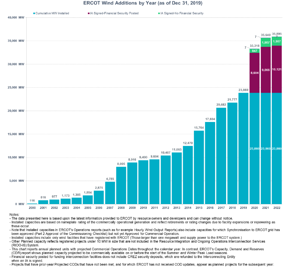 ERCOT wind additions by year as of Dec 31, 2019
