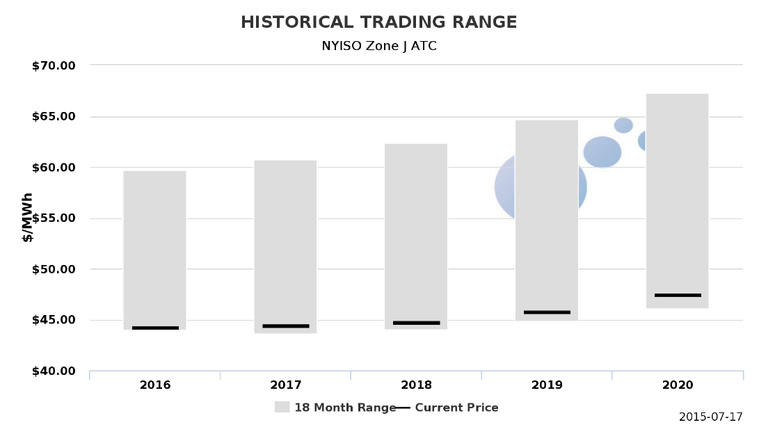 Historical Trading Range