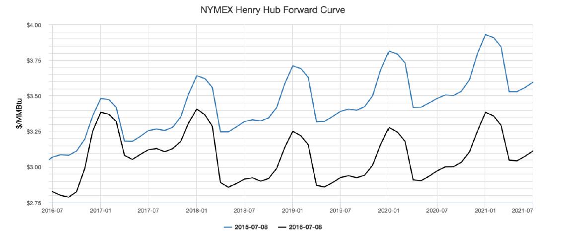 NYMEX Henry Hub Forward Curve