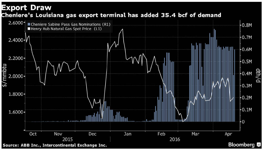 Cheniere's  Louisiana gas export terminal has added 35.4 bcf of demand