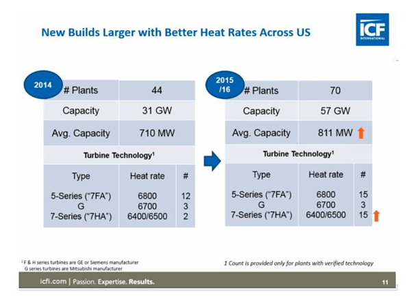 New Builds Larger with Better Heat Rates Across US