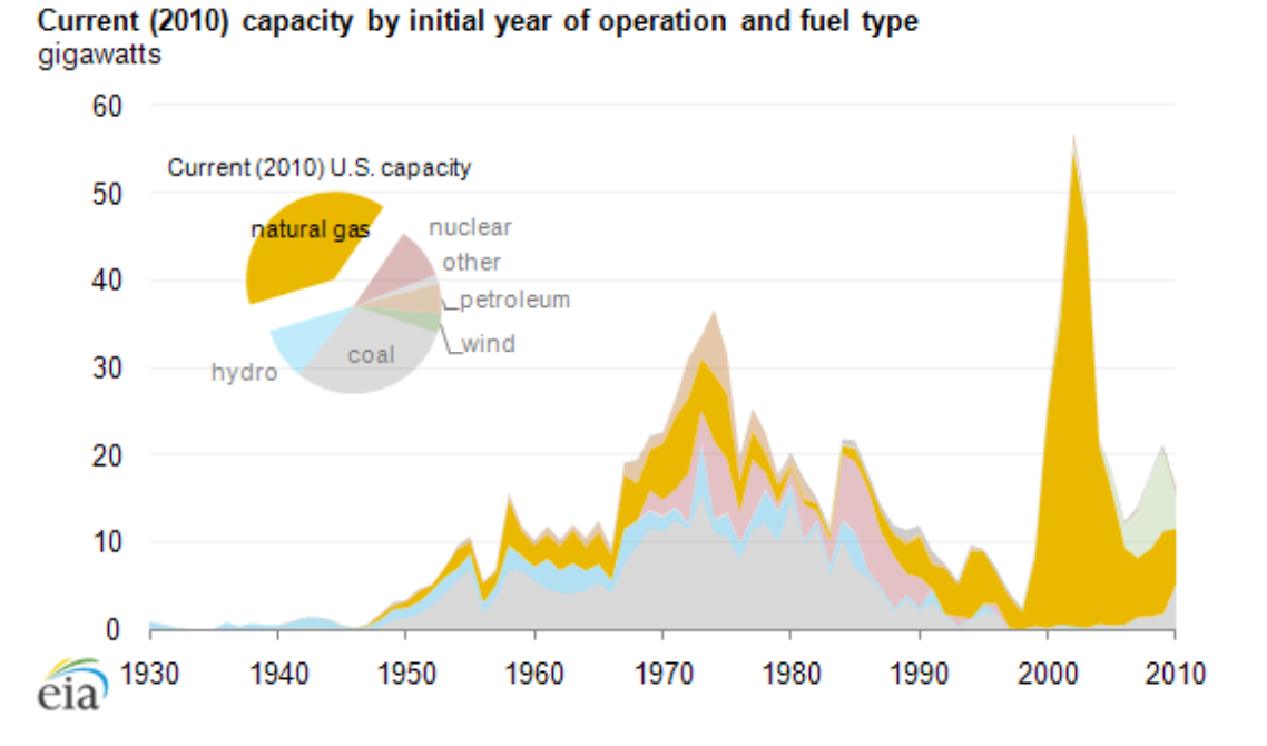 Current (2010) capacity by initial year of operation and fuel type