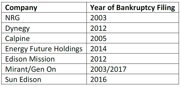 Company - Year of Bankruptcy Filing