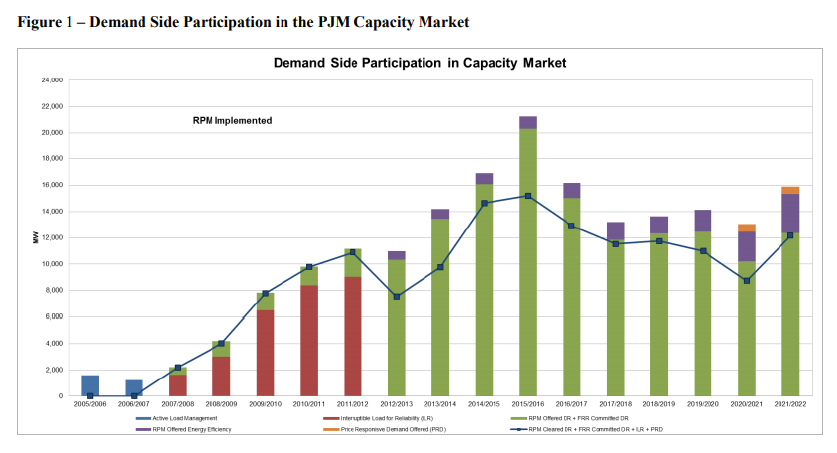 Demand Side Participation in Capacity Market