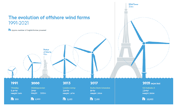 The Evolution of offshore wind forms