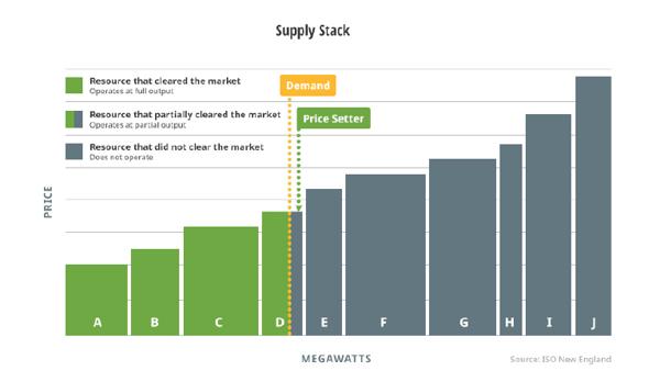 Supply Stack