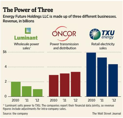 The Power of Three - Energy Future Holdings LLC