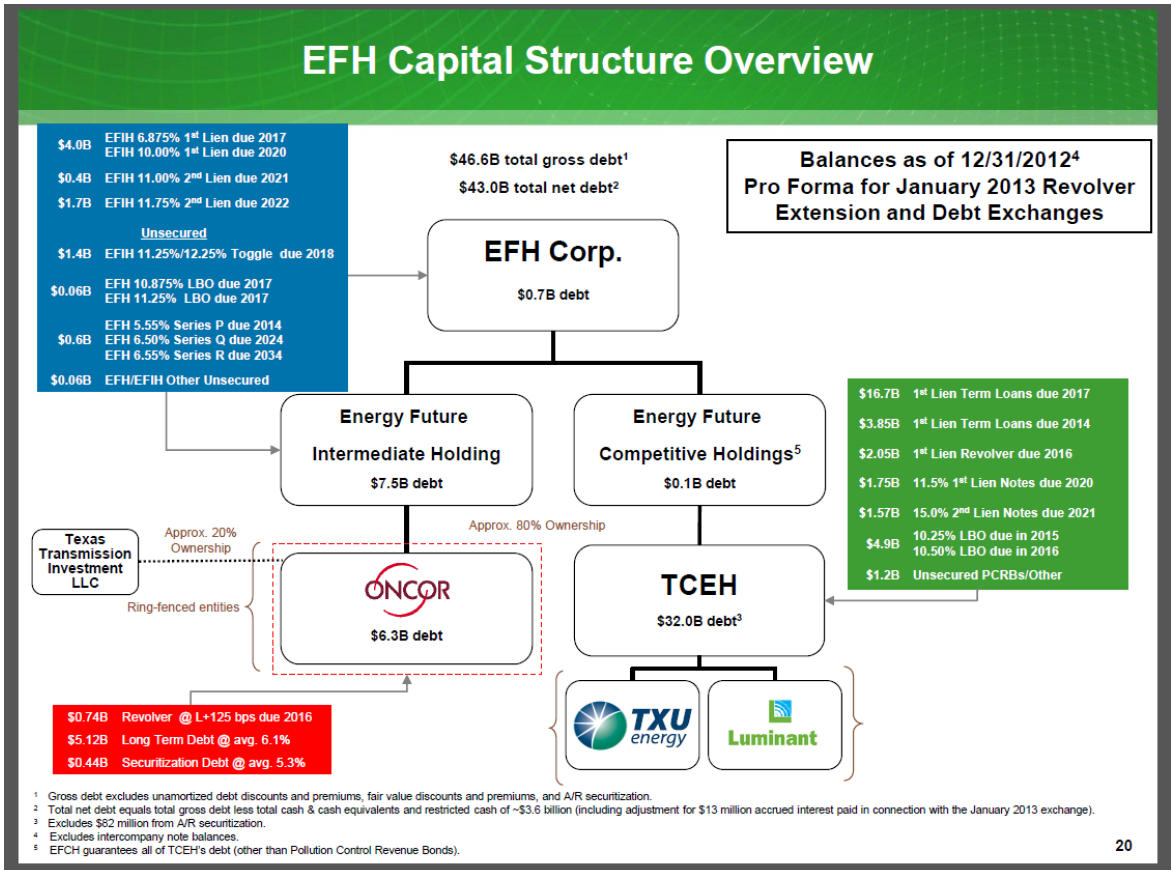 EFH Capital Structure Overview