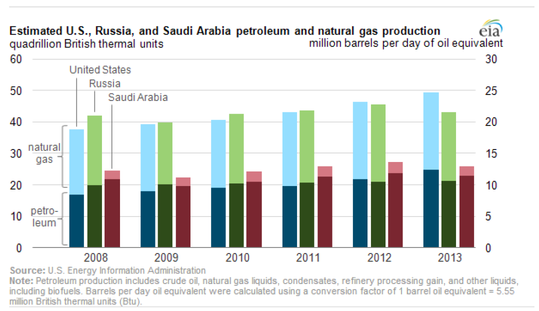 Estimated US, Russia, Saudi Arabia petroleum and natural gas production