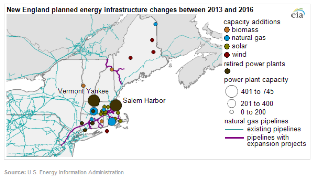 New England planned energy infrastructure changes between 2013 and 2016