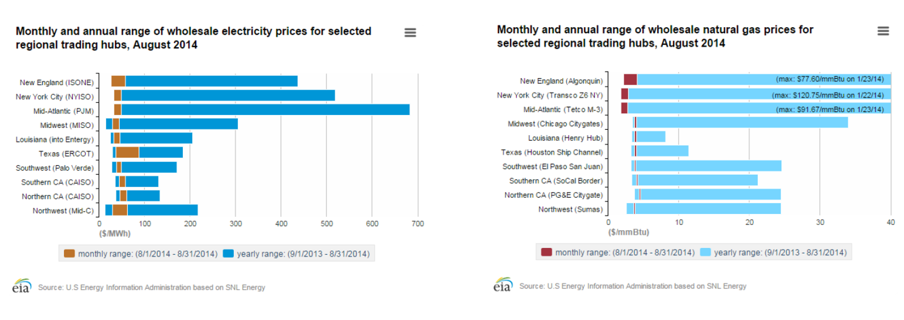Monthly and annual range of wholesale electricity prices for selected