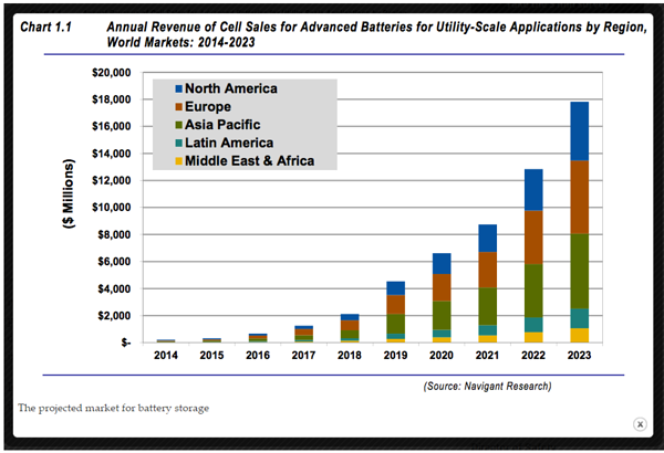 Annual Revenue of Cell Sales for Advanced Batteries for Utility-Scale Applications by Regions