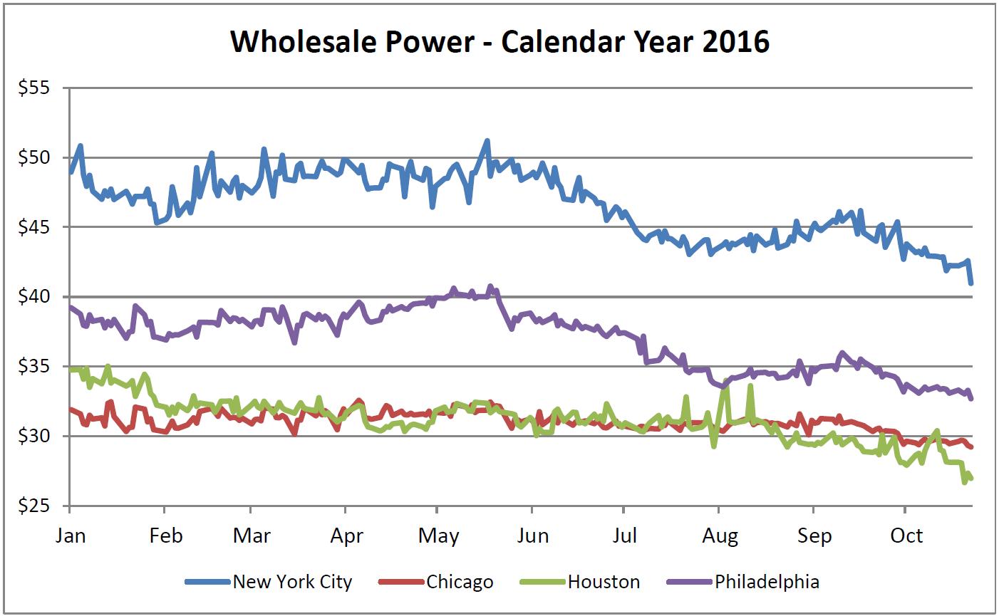 Wholesale Power - Calendar Year 2016