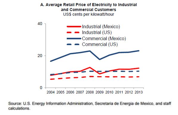 Average Retail Price of Electricity to Industrial and Commercial Customers