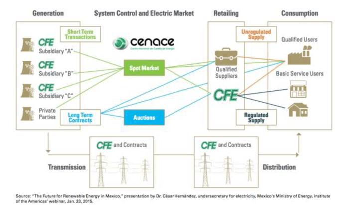 Comision Federal Electricida CFE
