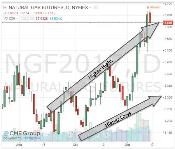 Natural Gas Futures NYMEX