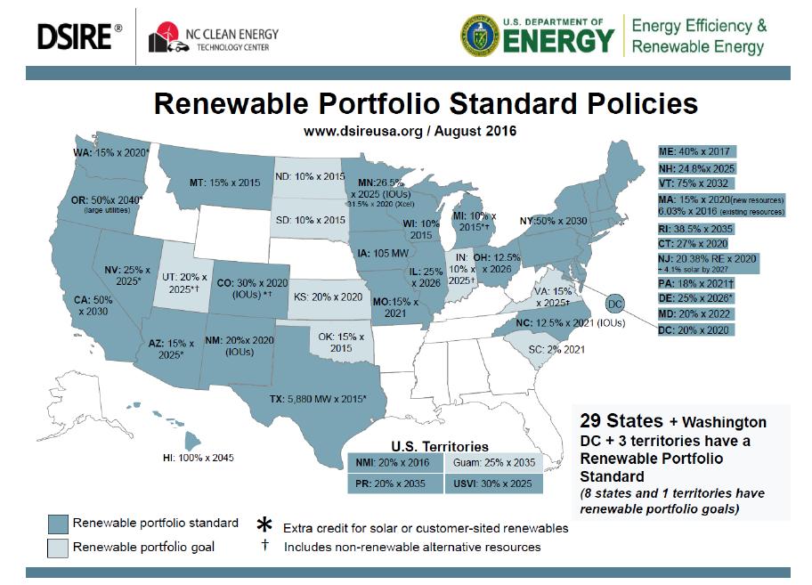 Renewable Portfolio Standard Policies