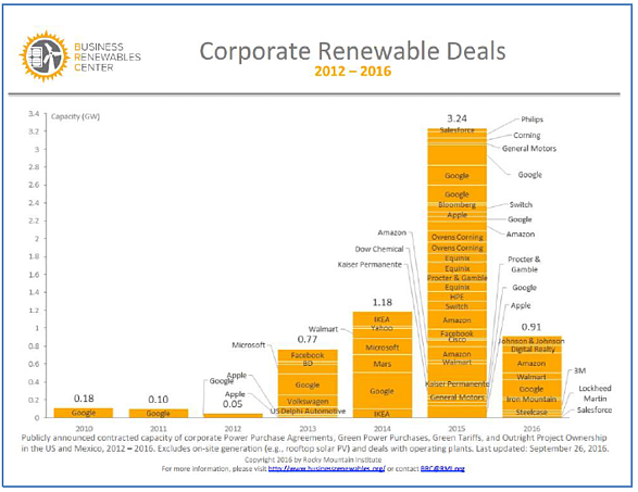 Corporate Renewable Deals 2012-2016