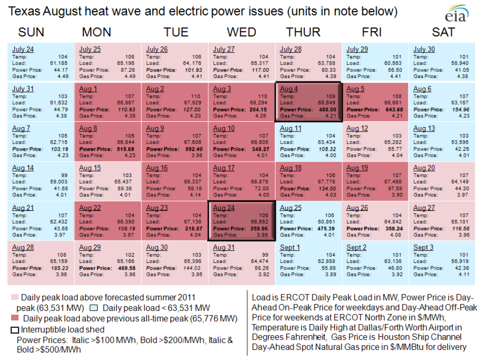 Texas August heat wave and electric power issues (units in note below)
