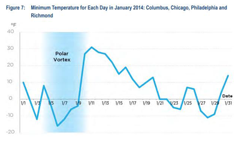 Minimum Temperature for each day in January 2014