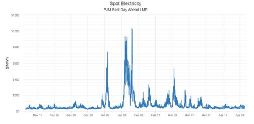 Spot Electricity  PJM East Day Ahead LMP