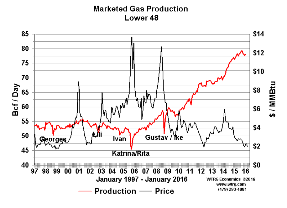Marketed Gas Production