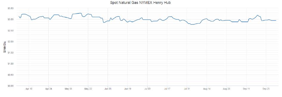 Spot natural gas NYMEX Henry Hub