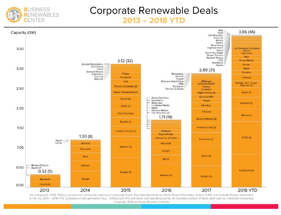 Corporate Renewable Deals 2013 - 2018 YTD
