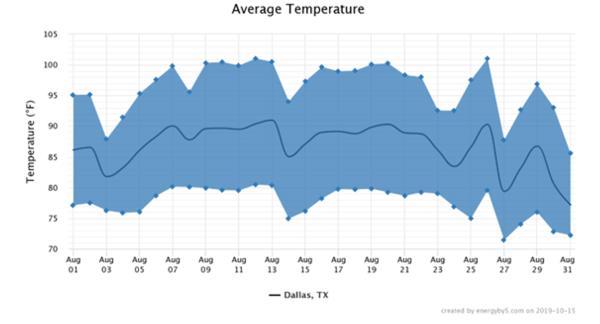 Average Temperature