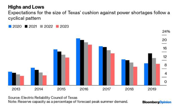 Expectations for the size of Texas' cushion against power shortages follow a cyclical pattern