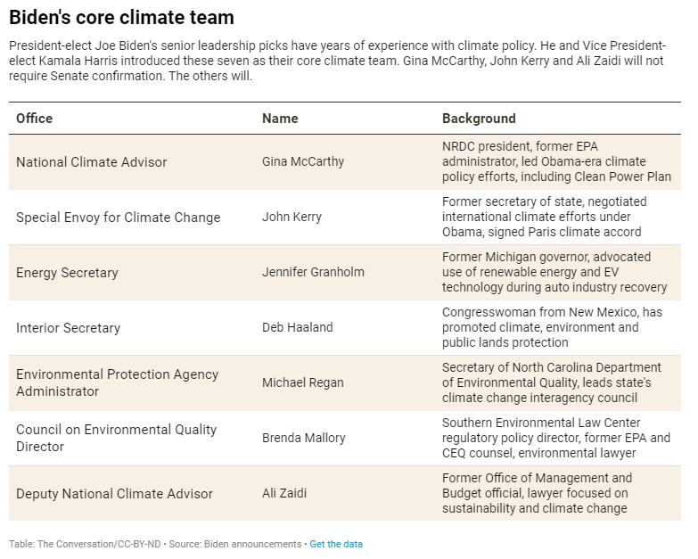 Biden's Core Climate Team