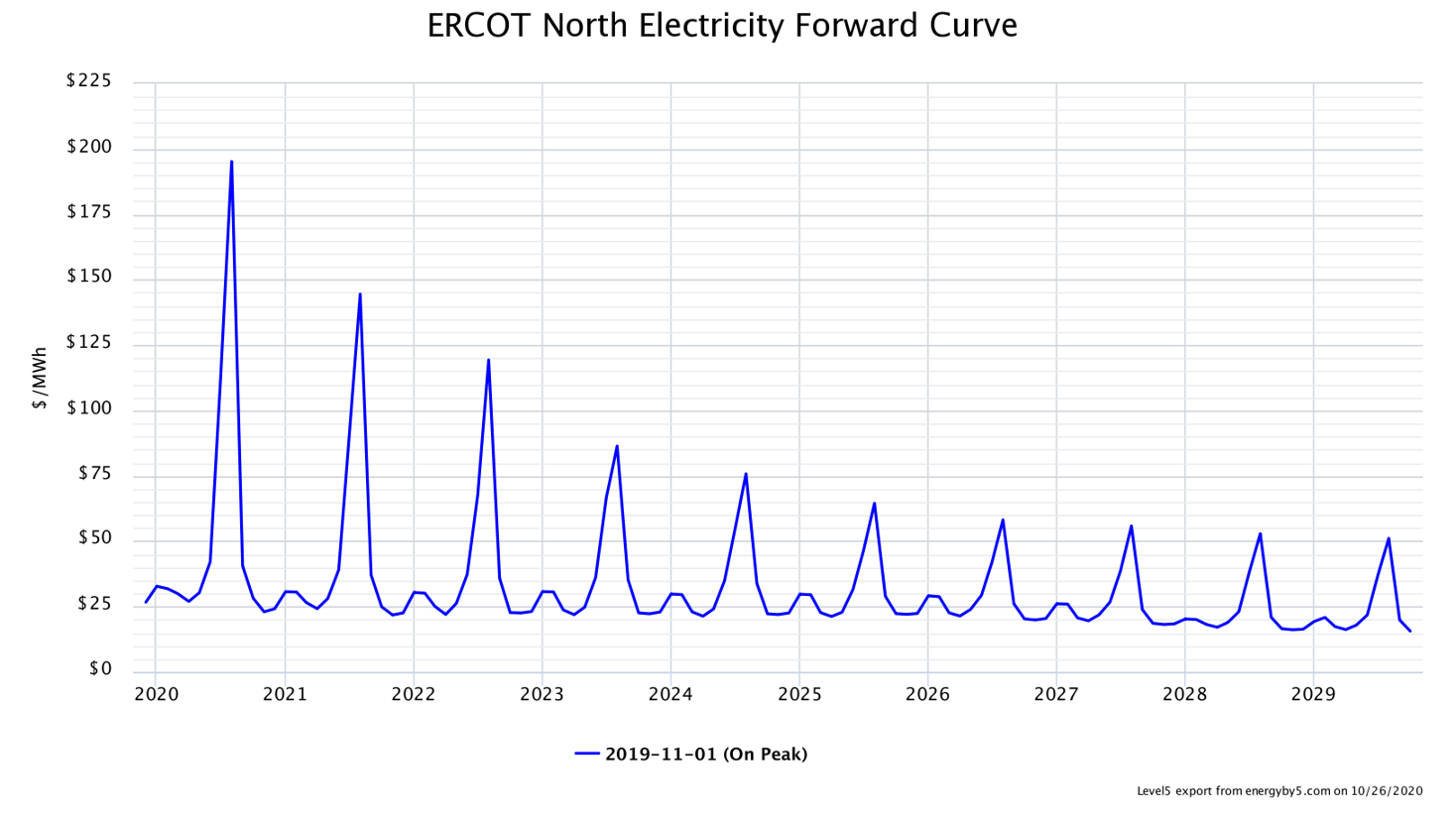 ERCOT North Electricity Forward Curve
