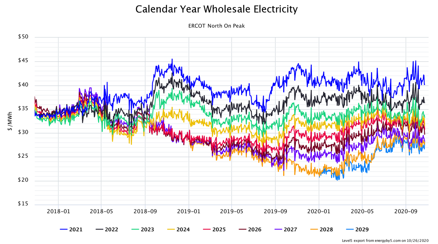 Calendar Year Wholesale Electricity ERCOT North
