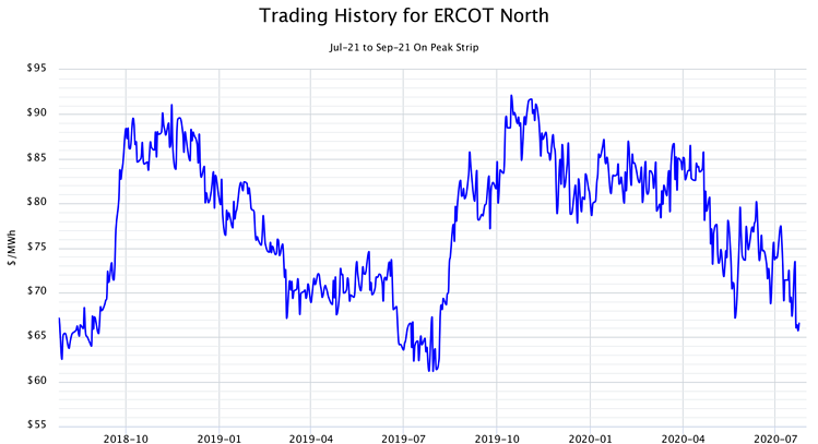 Trading History for ERCOT North Jul-21 to Sep-21 On Peak Strip