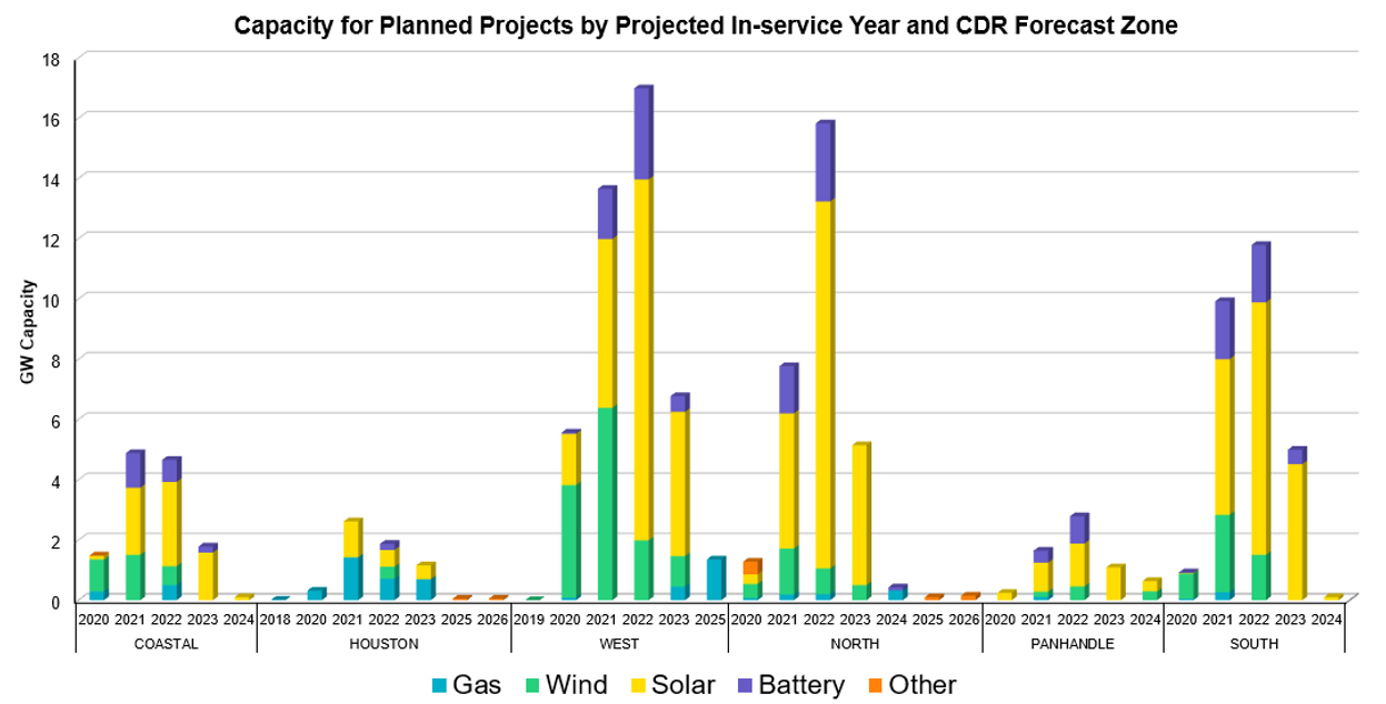 Capacity for Planned Projects by Projected In-Service Year and CDR Forecast Zone
